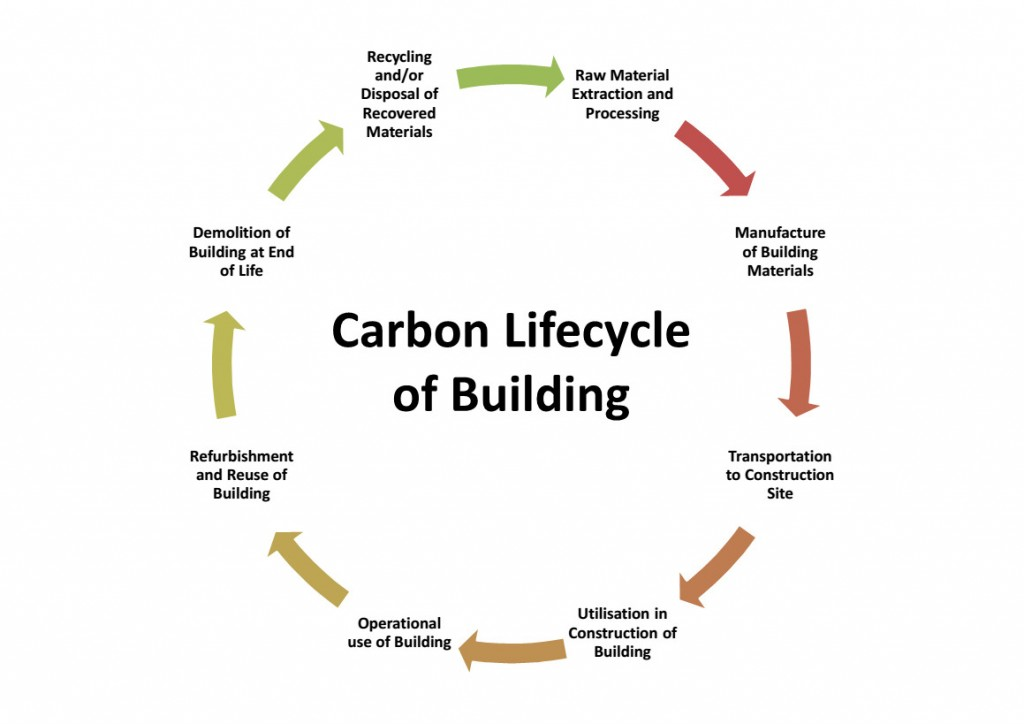Carbon lifecycle of building