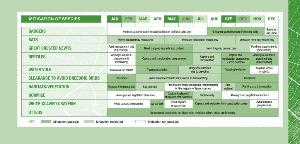 Ecology Mitigation Calendar